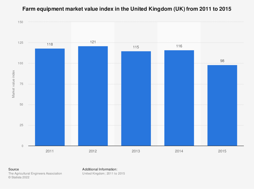 Statistic: Farm equipment market value index in the United Kingdom (UK) from 2011 to 2015 | Statista