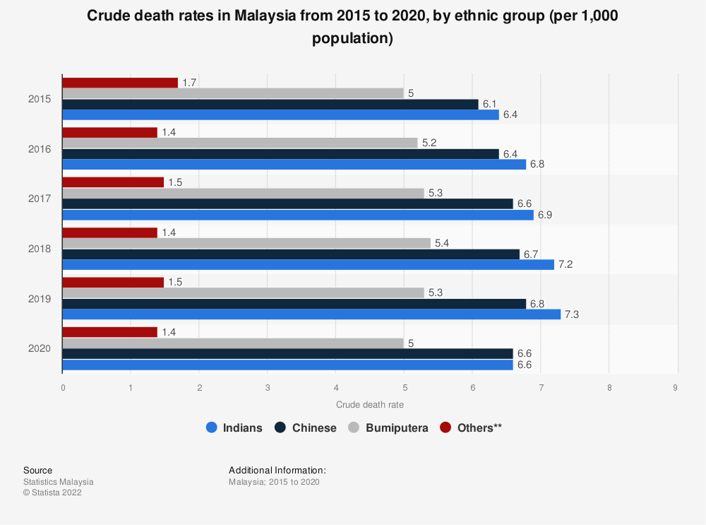 Statistic: Crude death rates in Malaysia from 2015 to 2019, by ethnic group (per 1,000 population) | Statista
