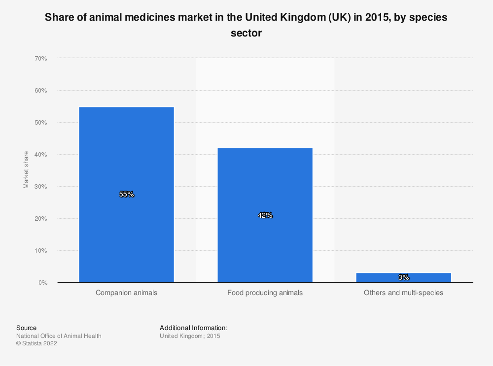 Statistic: Share of animal medicines market in the United Kingdom (UK) in 2015, by species sector | Statista
