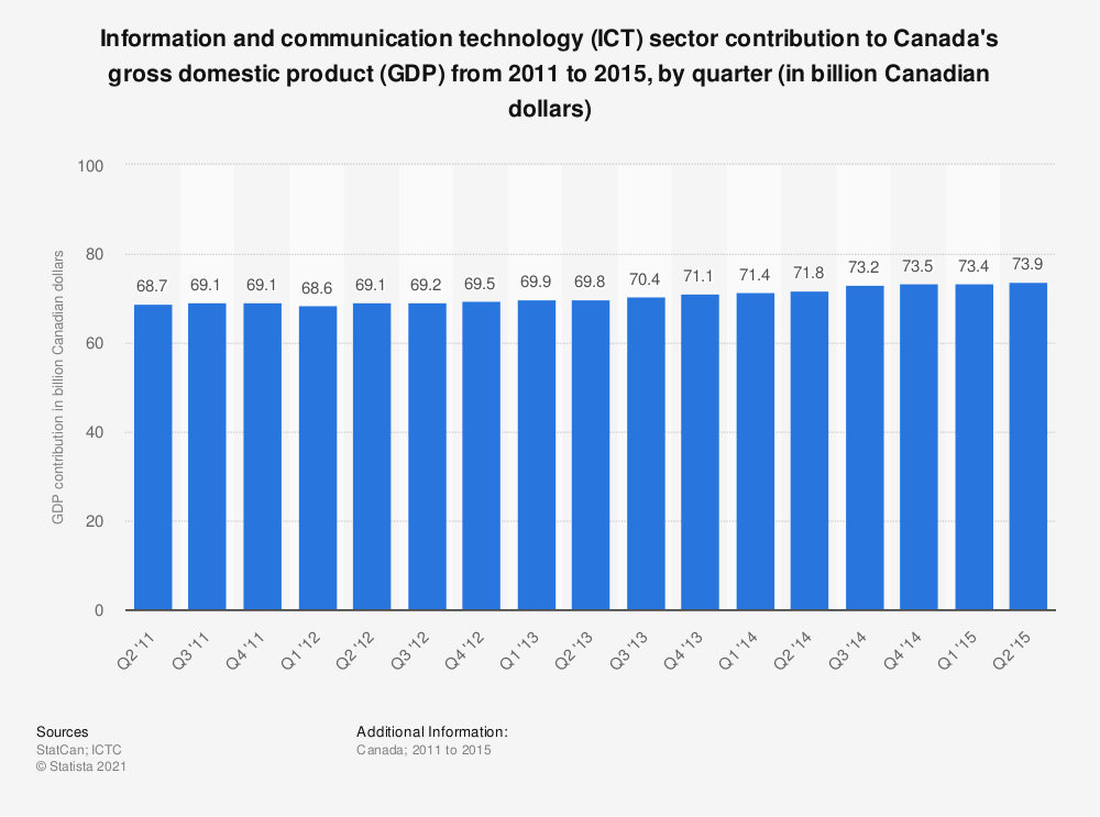 Statistic: Information and communication technology (ICT) sector contribution to Canada's gross domestic product (GDP) from 2011 to 2015, by quarter (in billion Canadian dollars) | Statista
