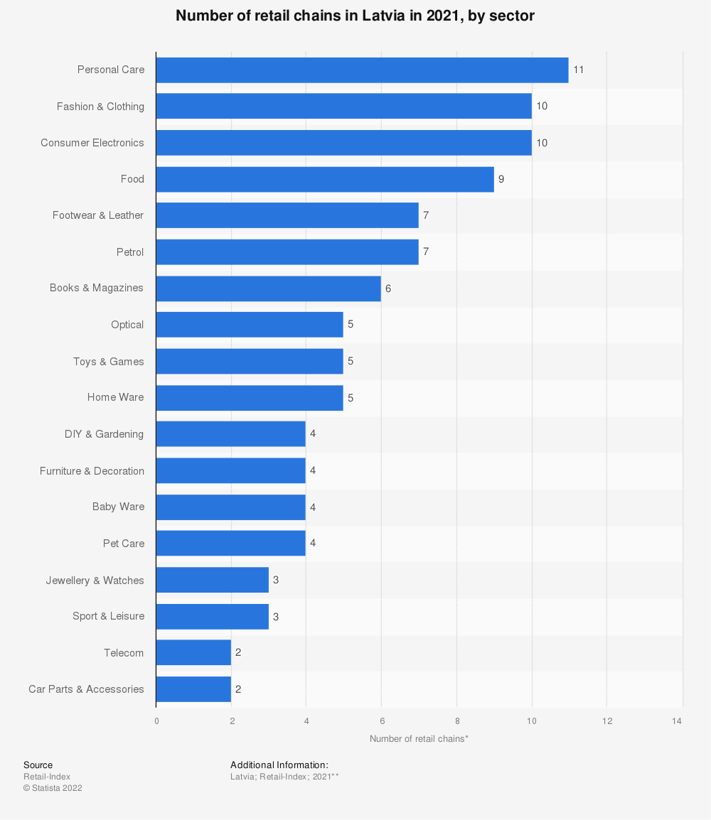 Statistic: Number of retail chains* in Latvia in 2018, by sector | Statista