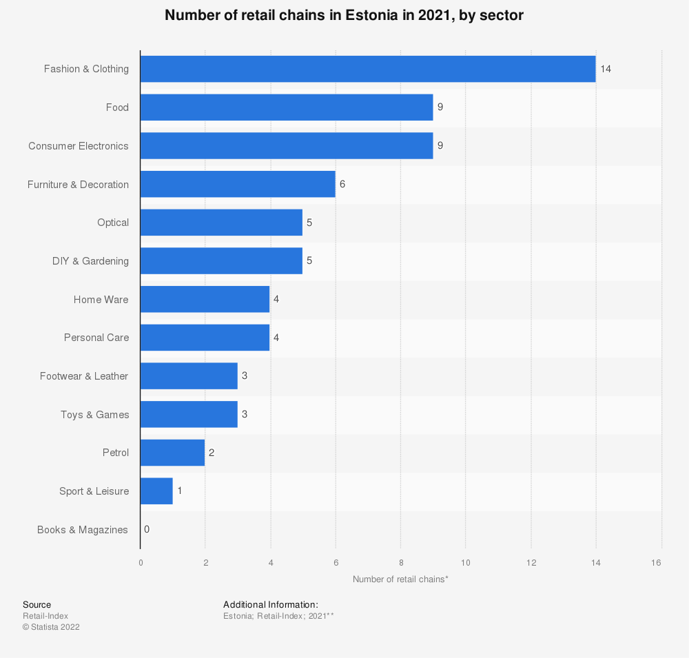 Statistic: Number of retail chains* in Estonia in 2018, by sector | Statista