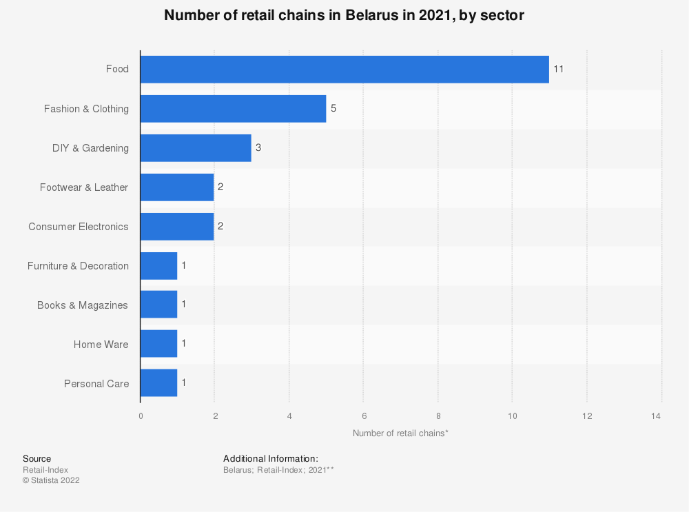 Statistic: Number of retail chains* in Belarus in 2020, by sector | Statista
