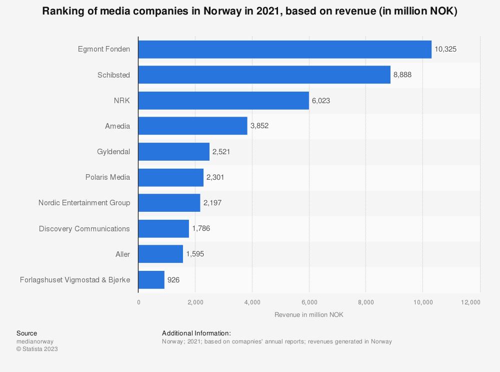 Statistic: Ranking of media companies in Norway in 2019, based on revenue (in million NOK)   Statista