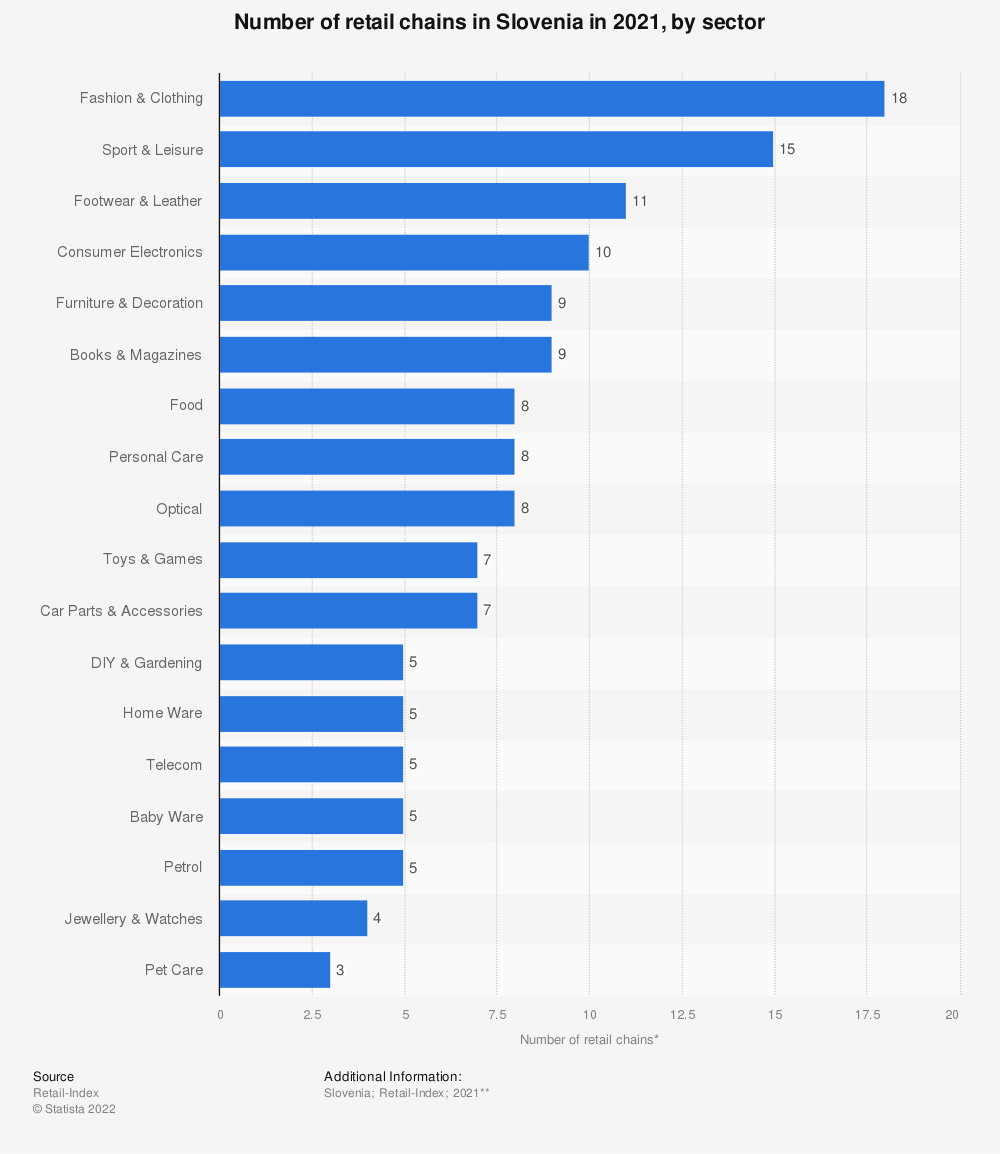 Statistic: Number of retail chains* in Slovenia in 2020, by sector | Statista