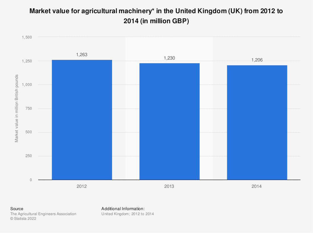 Statistic: Market value for agricultural machinery* in the United Kingdom (UK) from 2012 to 2014 (in million GBP) | Statista