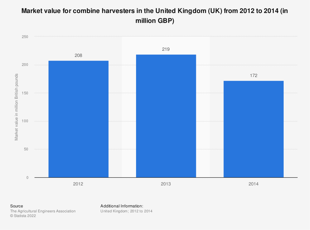 Statistic: Market value for combine harvesters in the United Kingdom (UK) from 2012 to 2014 (in million GBP) | Statista