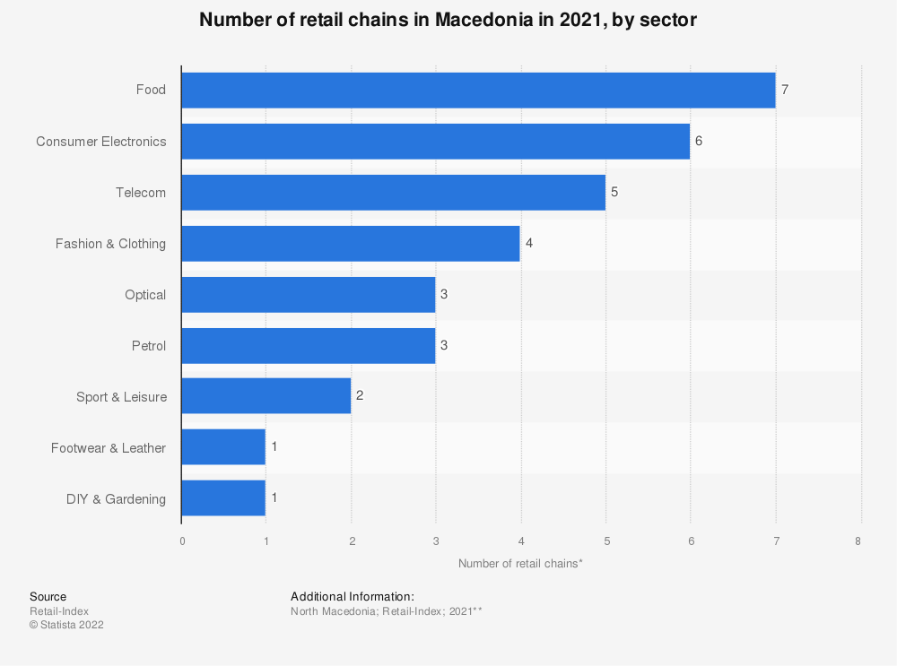 Statistic: Number of retail chains* in Macedonia in 2020, by sector | Statista