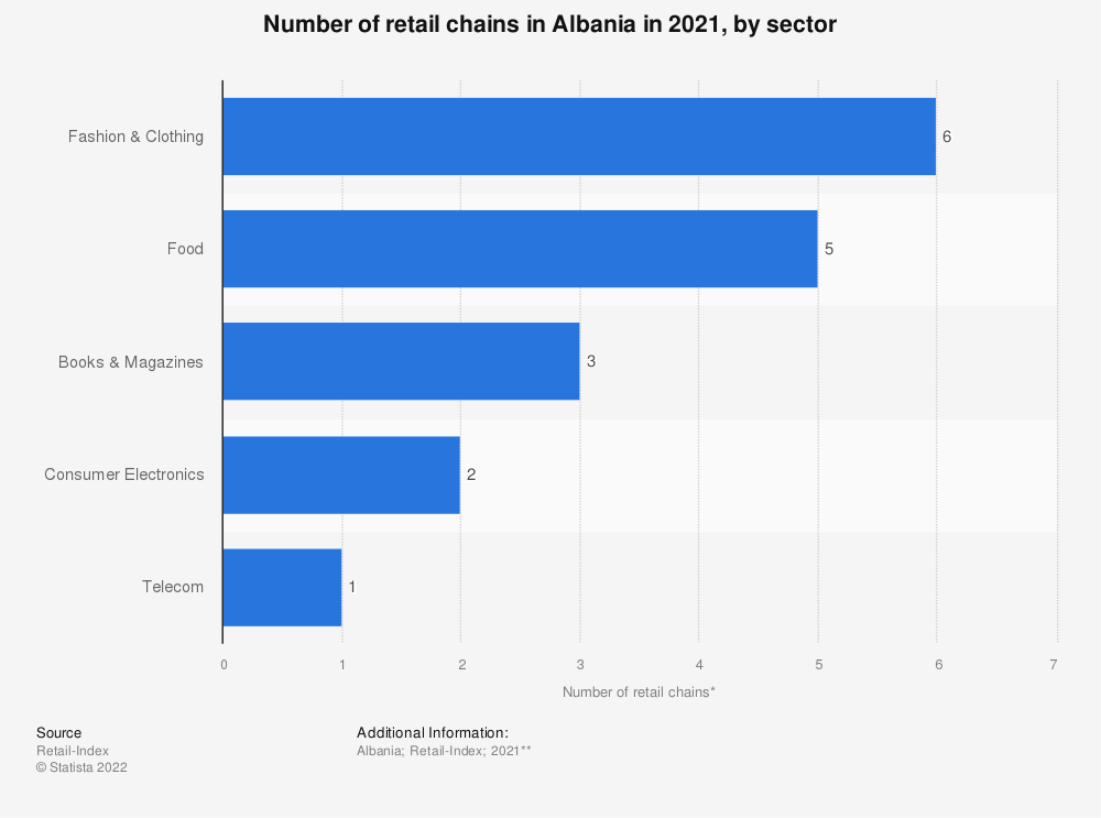 Statistic: Number of retail chains* in Albania in 2020, by sector | Statista