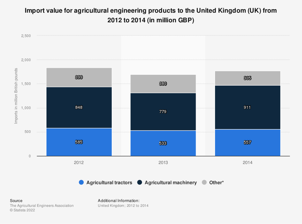 Statistic: Import value for agricultural engineering products to the United Kingdom (UK) from 2012 to 2014 (in million GBP) | Statista