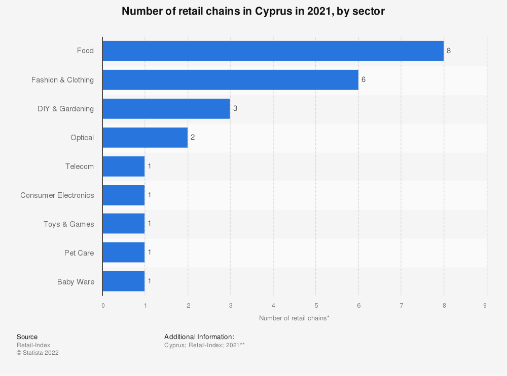 Statistic: Number of retail chains* in Cyprus in 2018, by sector   Statista