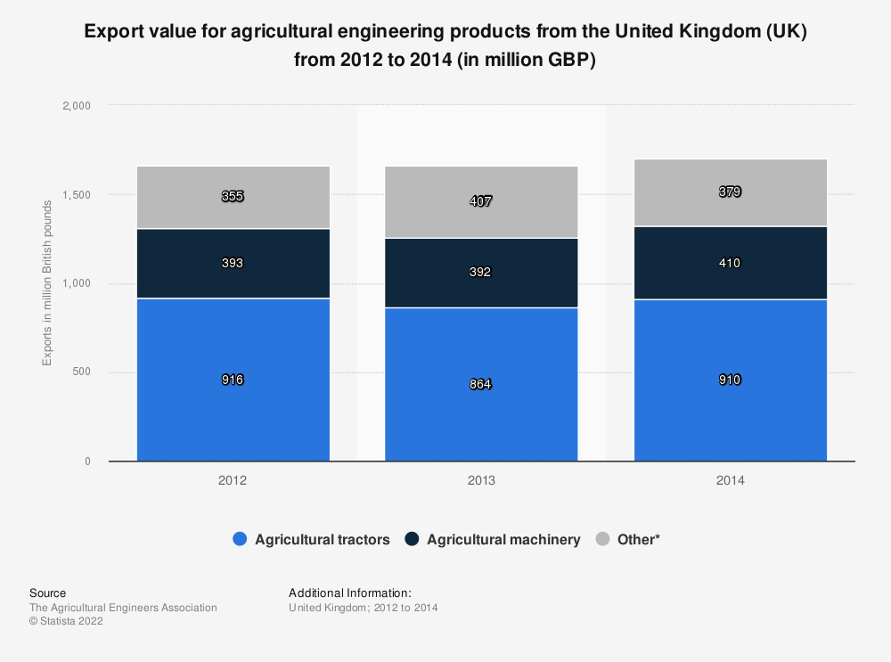 Statistic: Export value for agricultural engineering products from the United Kingdom (UK) from 2012 to 2014 (in million GBP) | Statista