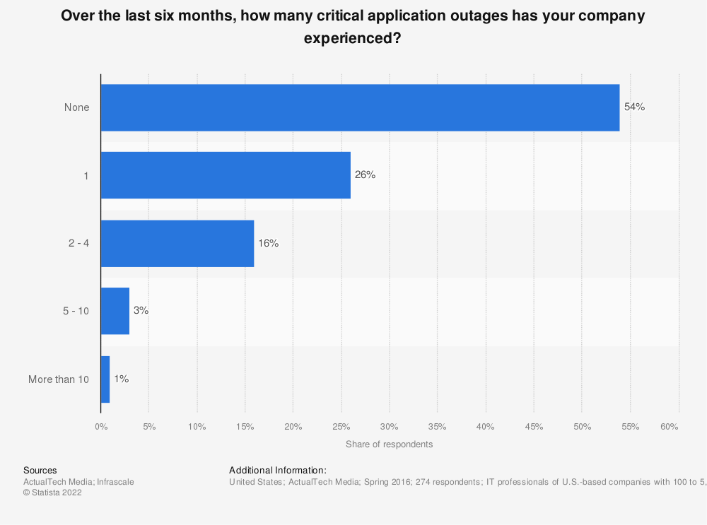 Statistic: Over the last six months, how many critical application outages has your company experienced? | Statista