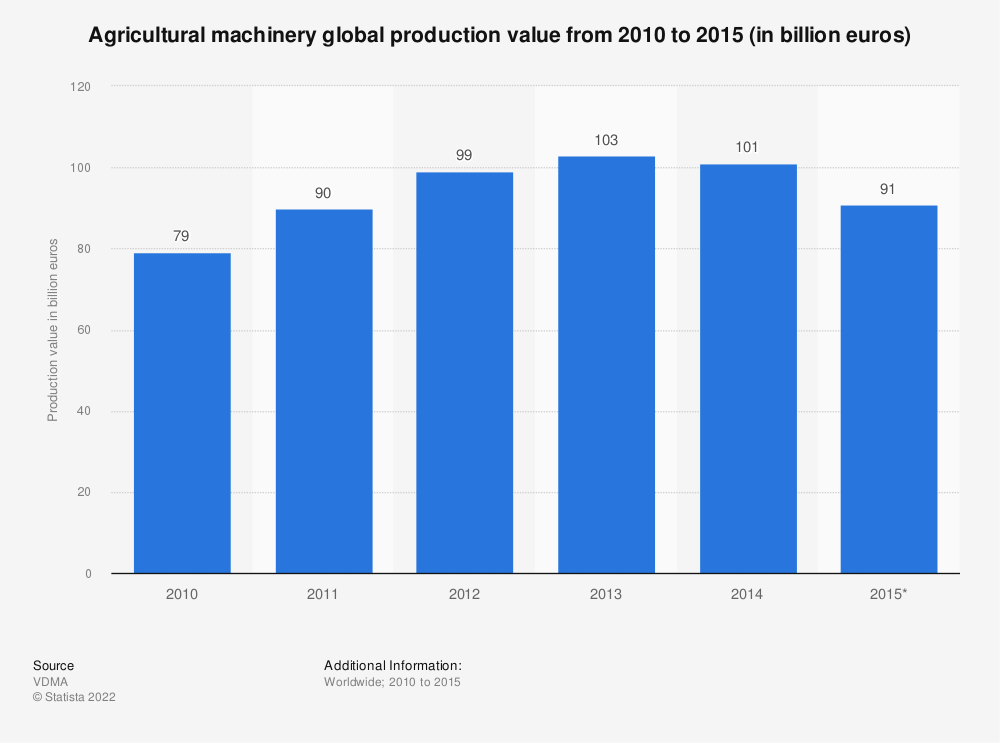 Statistic: Agricultural machinery global production value from 2010 to 2015 (in billion euros) | Statista