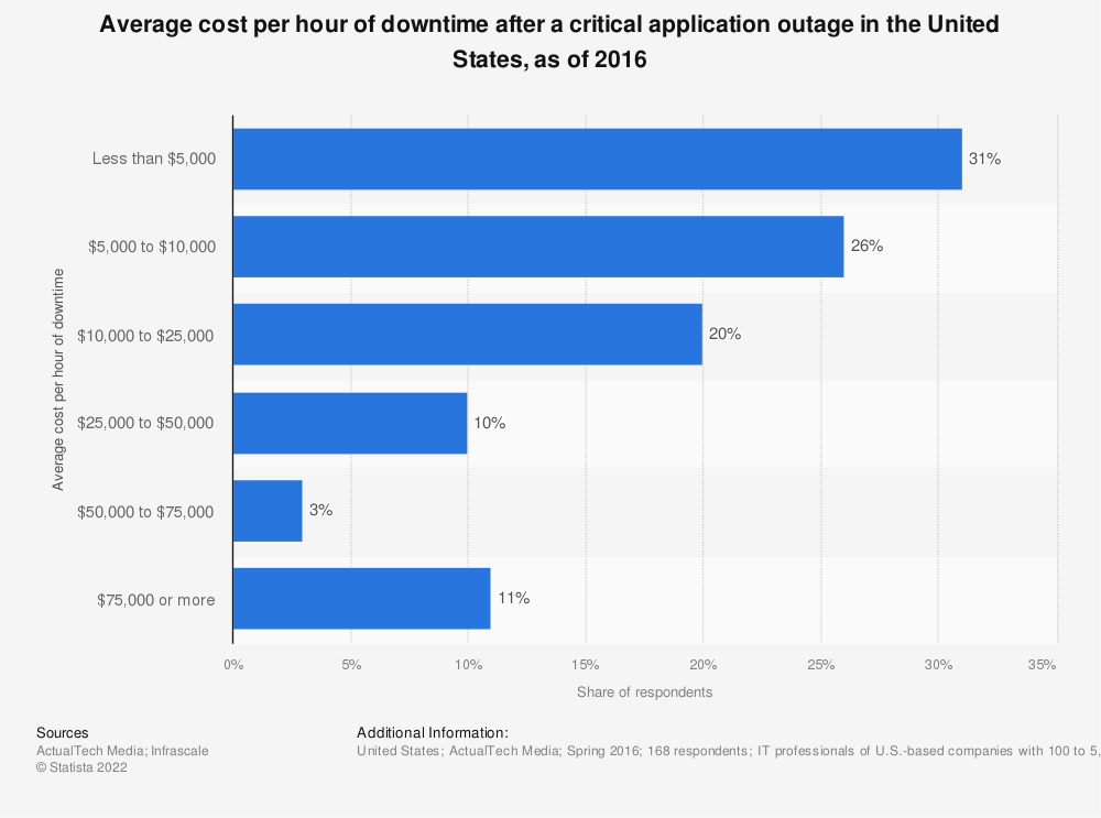 Statistic: Average cost per hour of downtime after a critical application outage in the United States, as of 2016 | Statista
