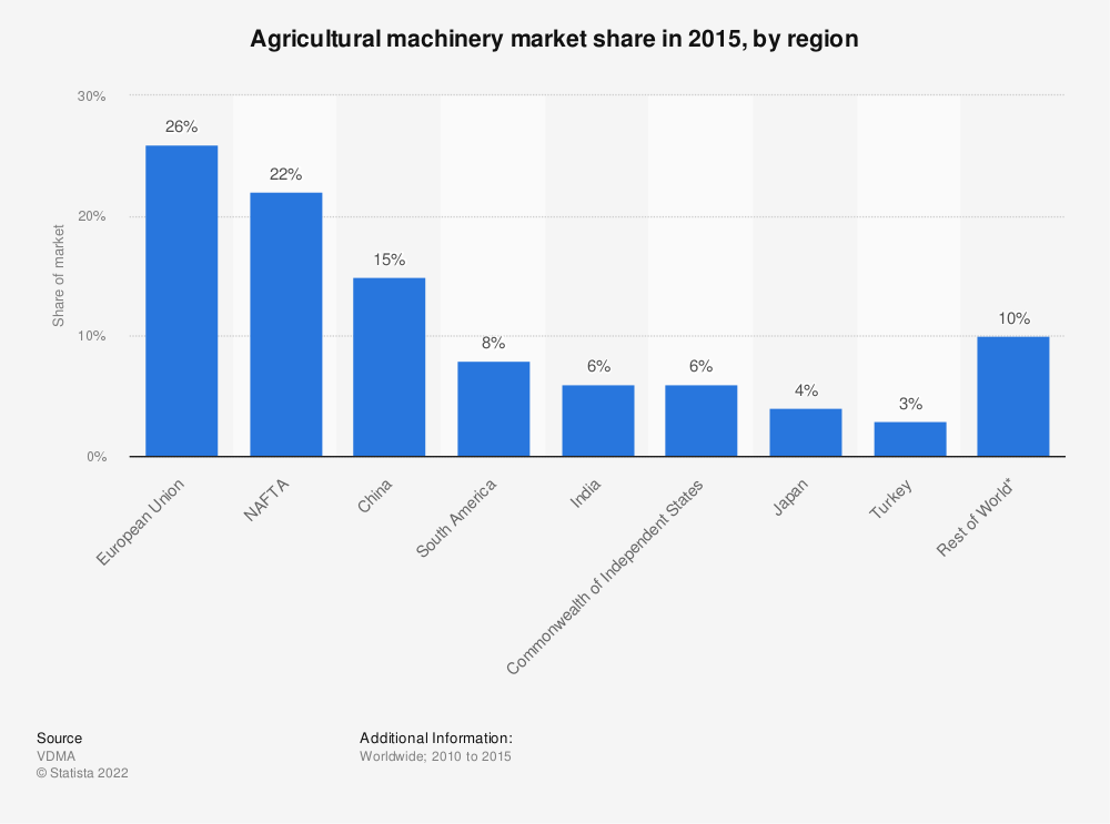 Statistic: Agricultural machinery market share in 2015, by region | Statista