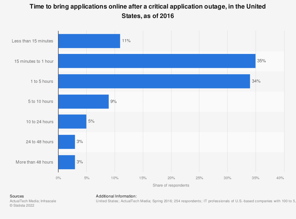 Statistic: Time to bring applications online after a critical application outage, in the United States, as of 2016 | Statista