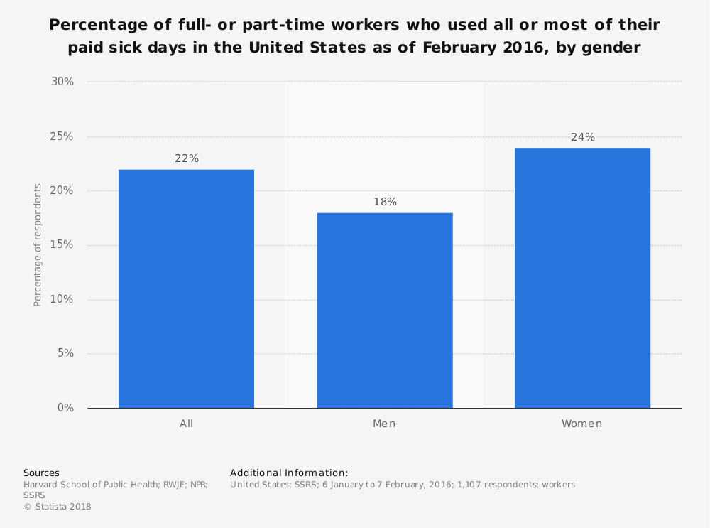 Statistic: Percentage of full- or part-time workers who used all or most of their paid sick days in the United States as of February 2016, by gender | Statista