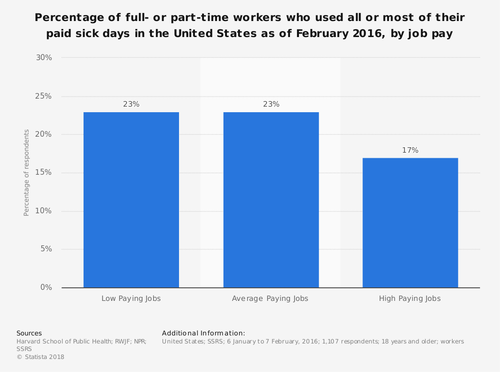 Statistic: Percentage of full- or part-time workers who used all or most of their paid sick days in the United States as of February 2016, by job pay | Statista