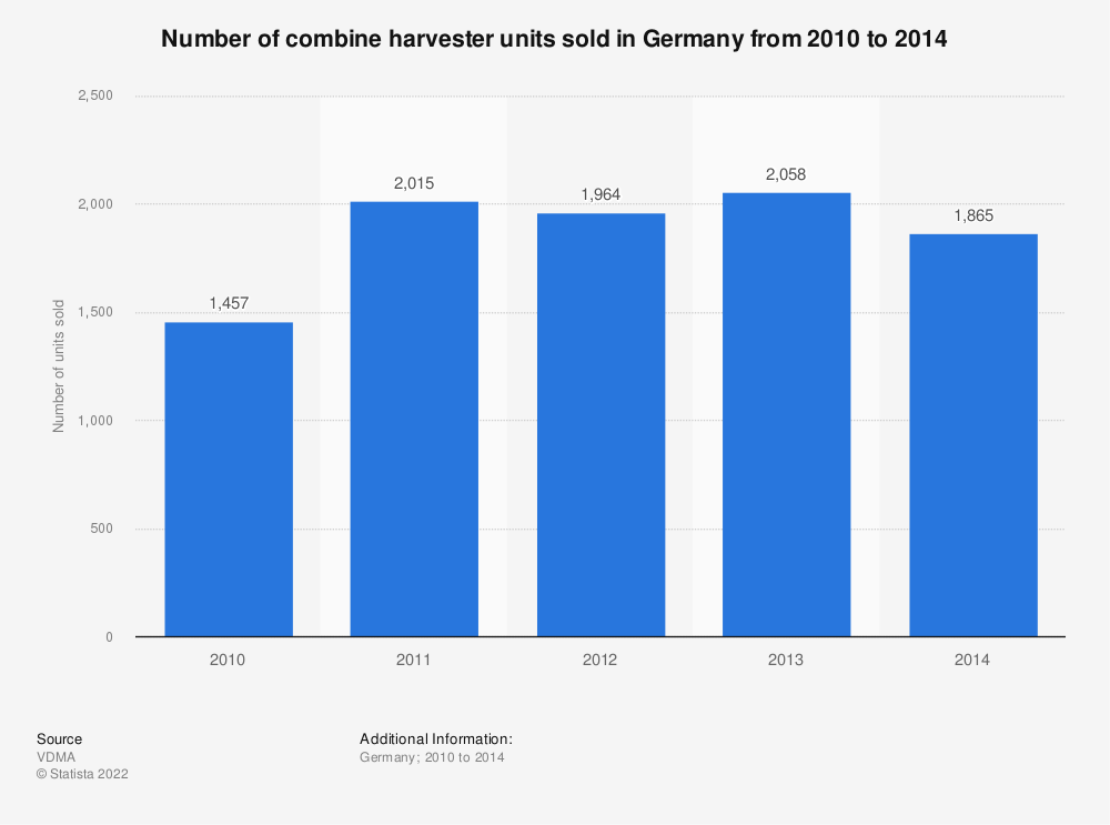 Statistic: Number of combine harvester units sold in Germany from 2010 to 2014 | Statista