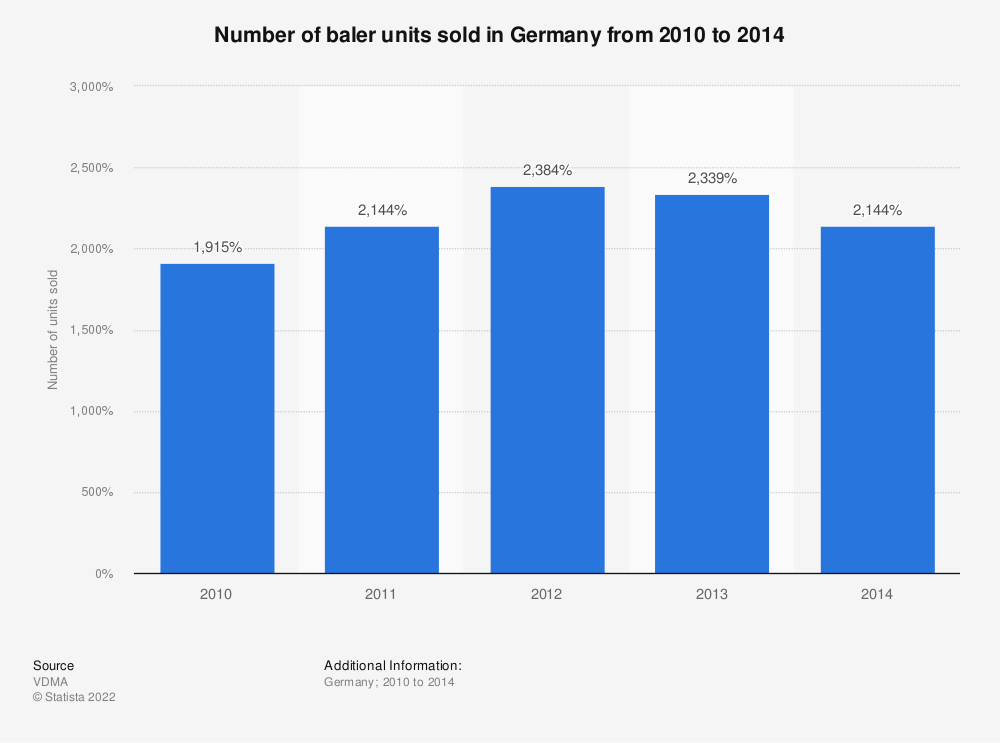 Statistic: Number of baler units sold in Germany from 2010 to 2014 | Statista