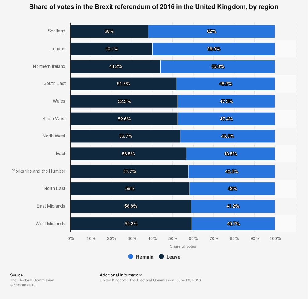 Statistic: Share of votes in the Brexit referendum of 2016 in the United Kingdom, by region | Statista
