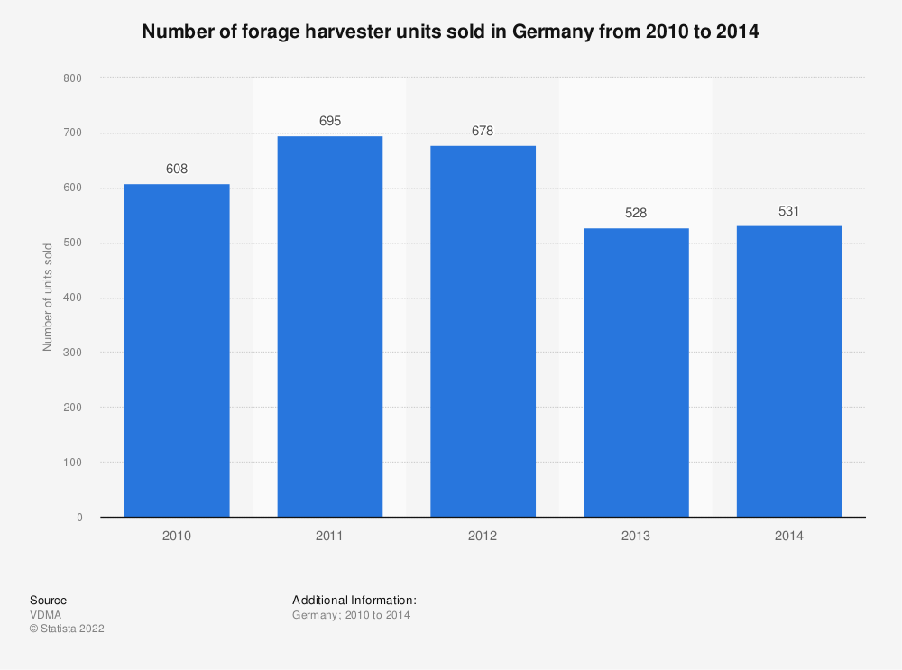 Statistic: Number of forage harvester units sold in Germany from 2010 to 2014 | Statista