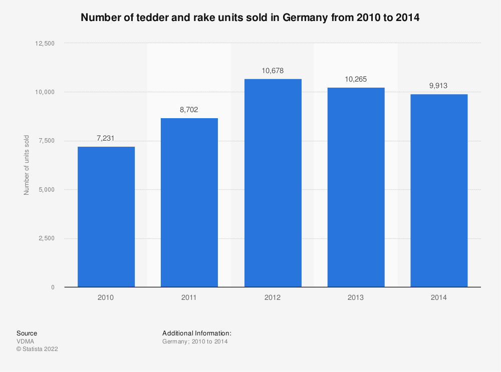 Statistic: Number of tedder and rake units sold in Germany from 2010 to 2014 | Statista