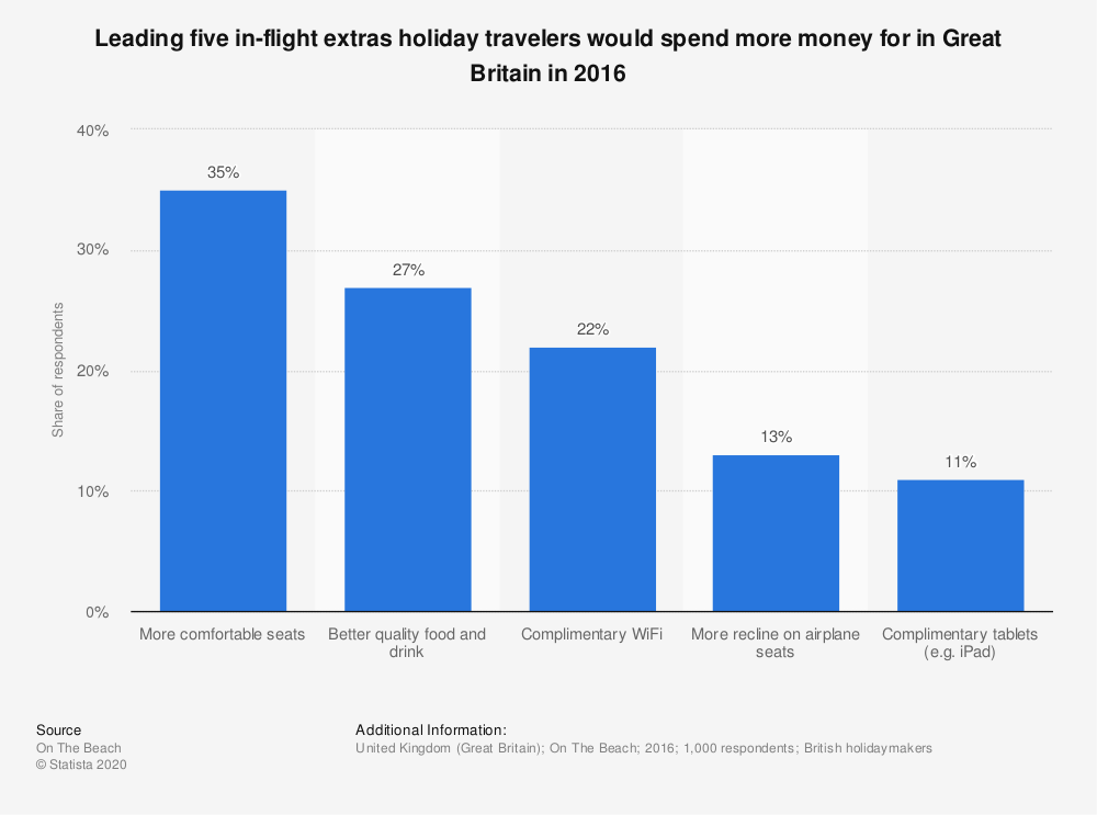 Statistic: Leading five in-flight extras holiday travelers would spend more money for in Great Britain in 2016 | Statista