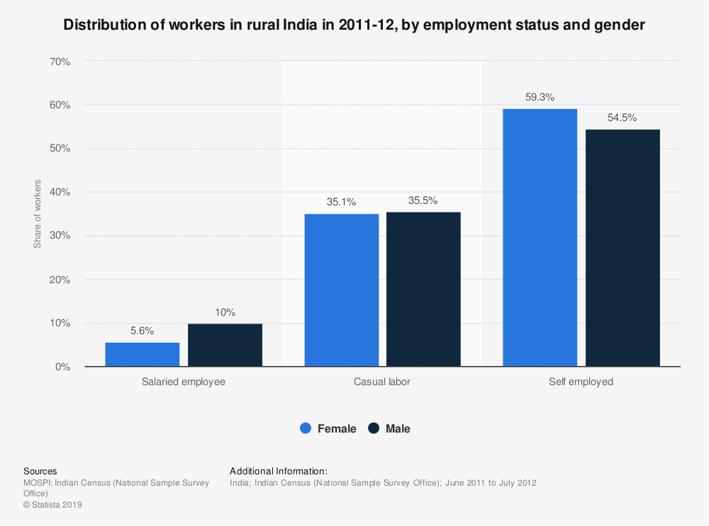 Statistic: Distribution of workers in rural India in 2011-12, by employment status and gender   Statista