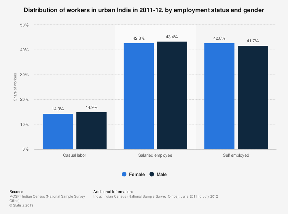 Statistic: Distribution of workers in urban India in 2011-12, by employment status and gender | Statista