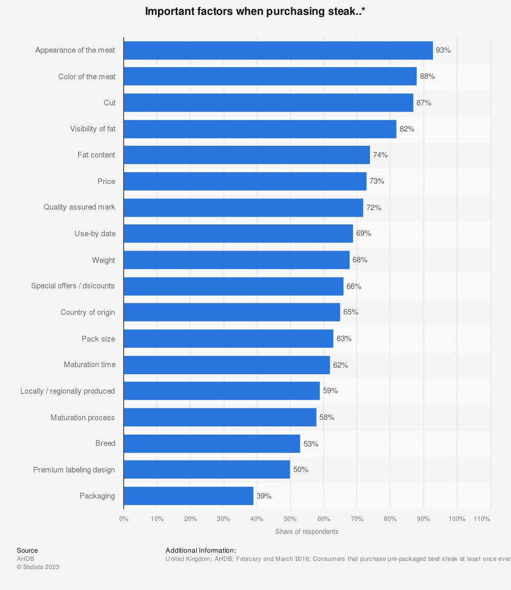 Statistic: Important factors when purchasing steak..* | Statista