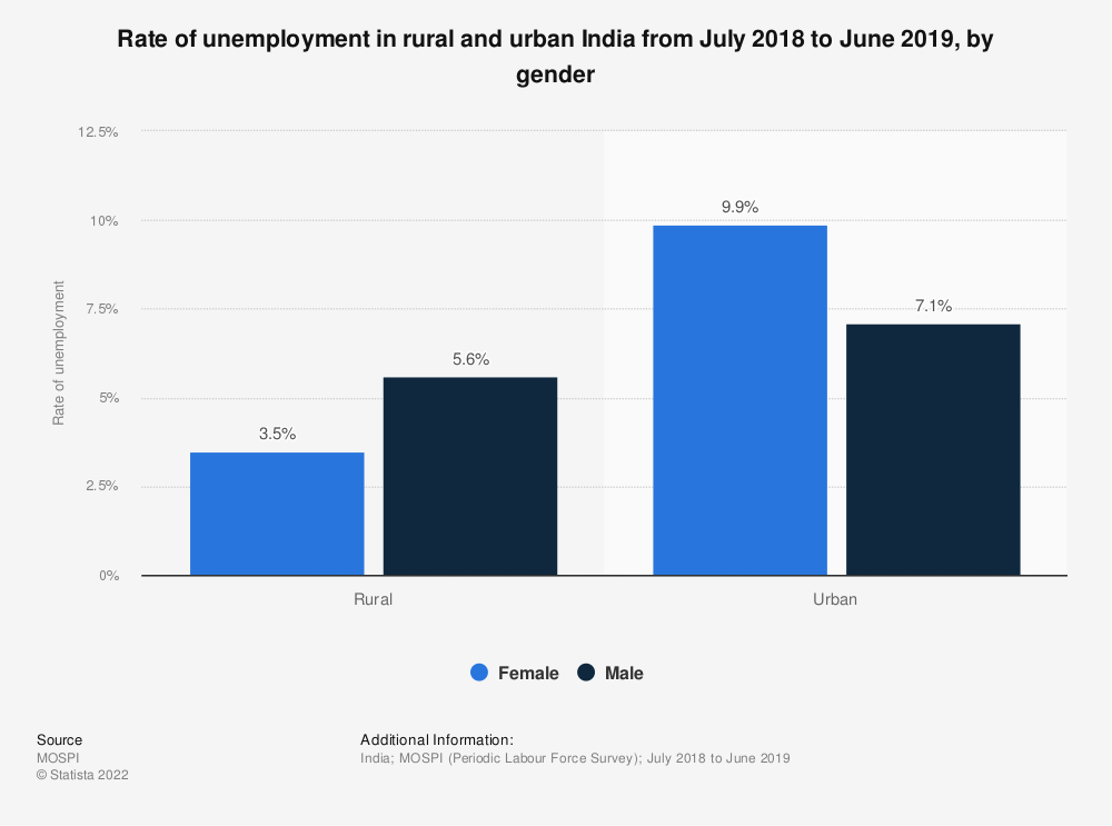 Statistic: Rate of unemployment in rural and urban India in 2011-12, by gender | Statista
