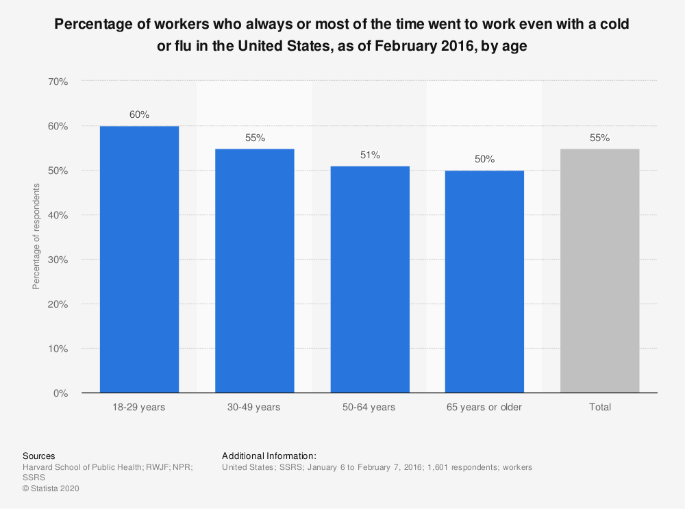 Statistic: Percentage of workers who always or most of the time went to work even with a cold or flu in the United States, as of February 2016, by age | Statista