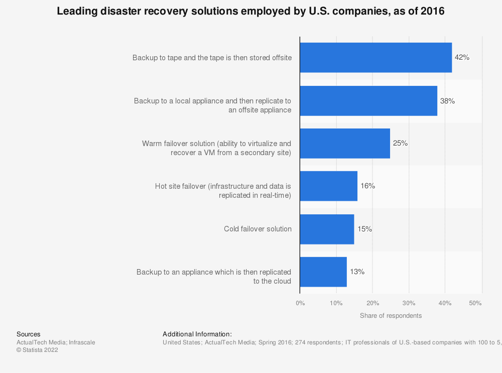 Statistic: Leading disaster recovery solutions employed by U.S. companies, as of 2016 | Statista