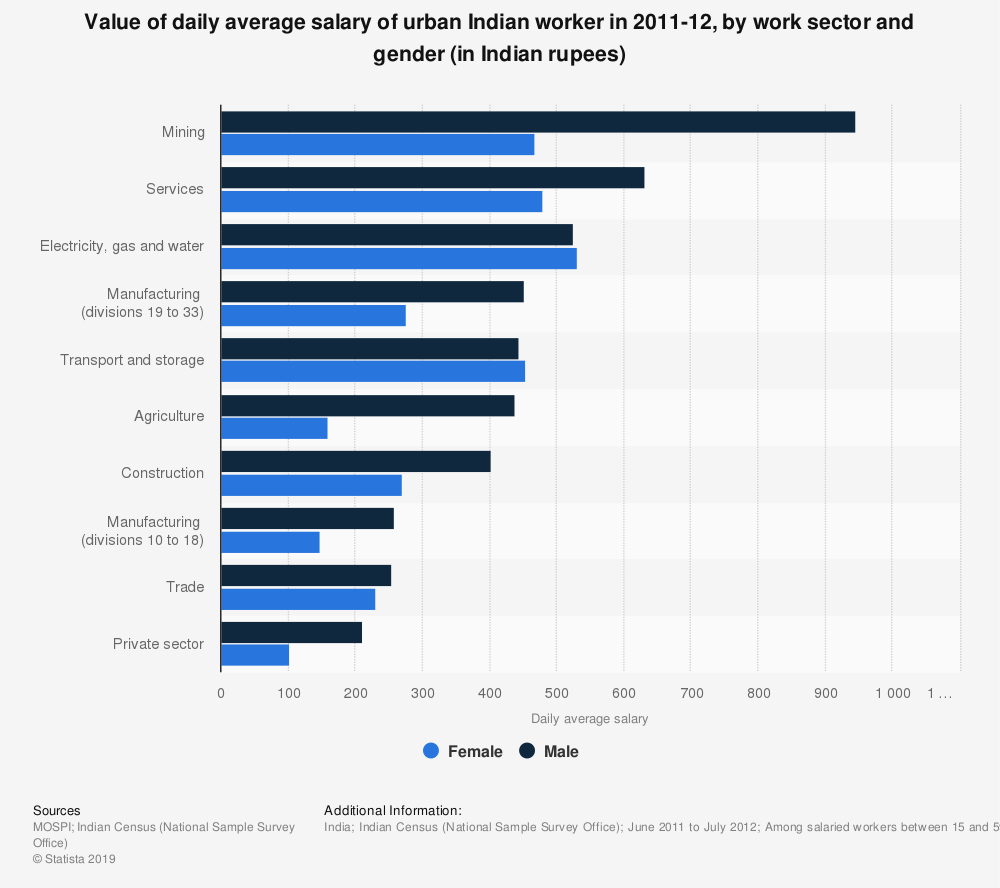 Statistic: Value of daily average salary of urban Indian worker in 2011-12, by work sector and gender (in Indian rupees) | Statista