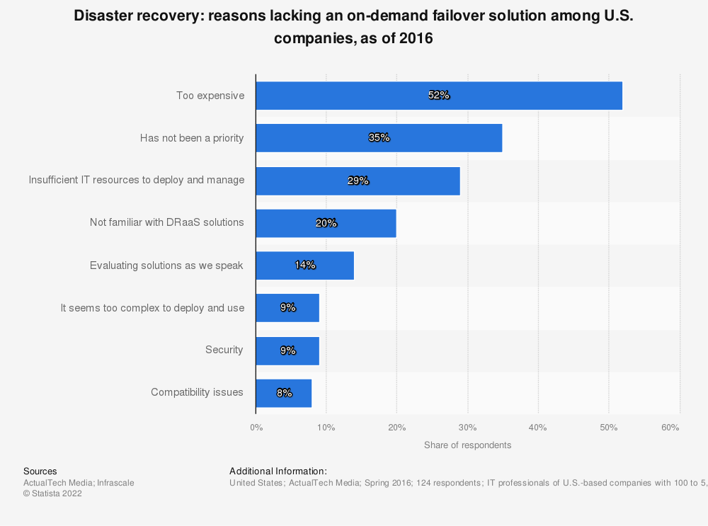 Statistic: Disaster recovery: reasons lacking an on-demand failover solution among U.S. companies, as of 2016 | Statista
