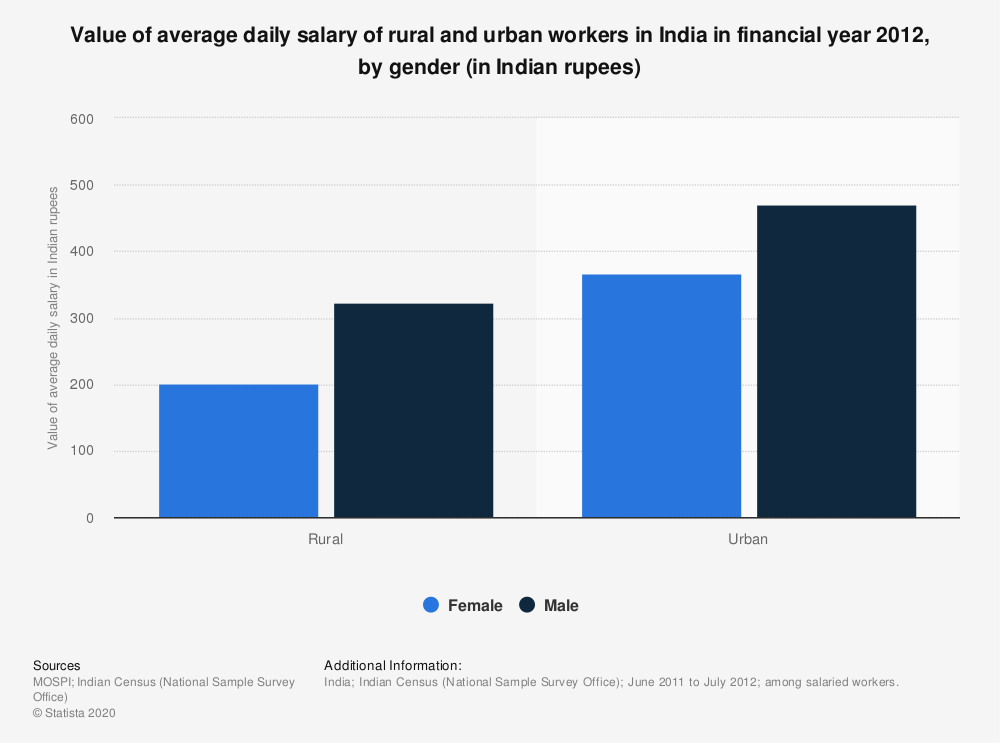 Statistic: Value of average daily salary of rural and urban workers in India in financial year 2012, by gender (in Indian rupees)  | Statista