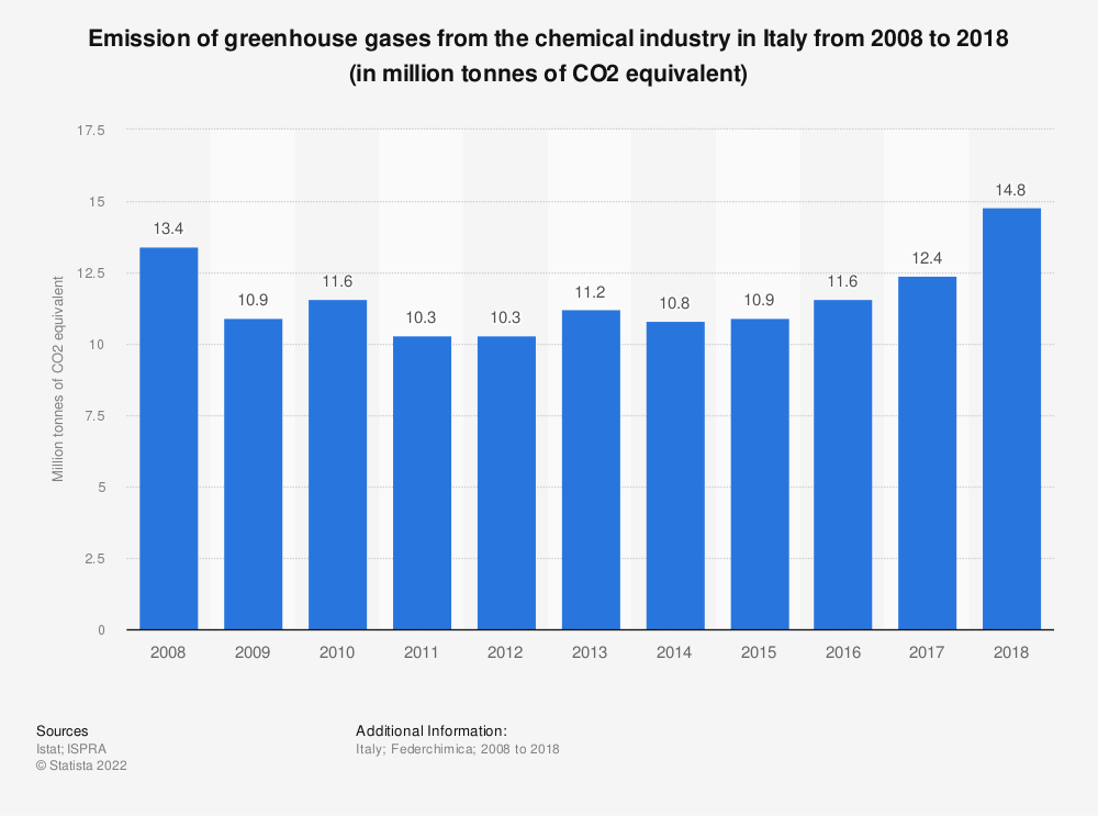 Statistic: Emission of greenhouse gases from the chemical industry in Italy from 2008 to 2016 (in million tonnes of CO2 equivalent) | Statista