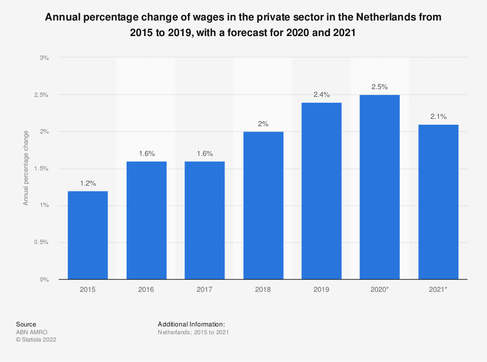 Statistic: Annual percentage change of wages in the private sector in the Netherlands from 2015 to 2019, with a forecast for 2020 and 2021 | Statista