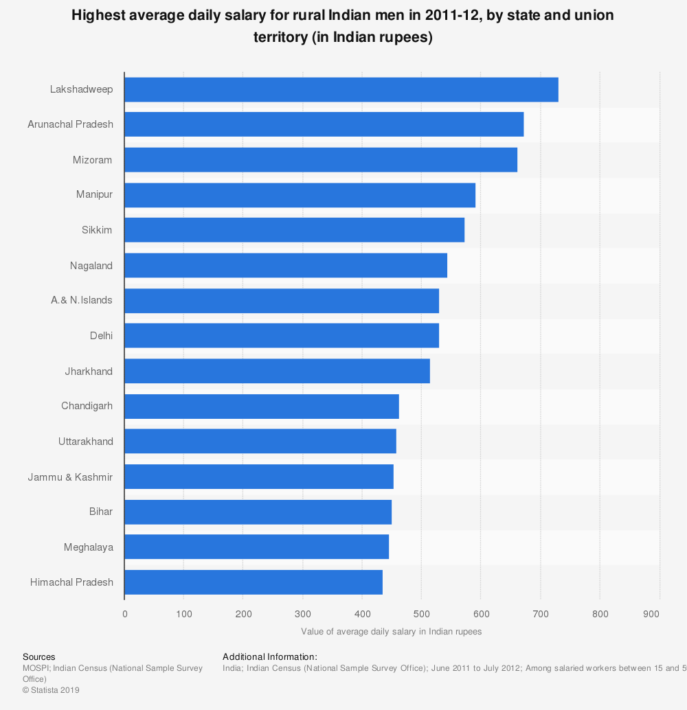Statistic: Highest average daily salary for rural Indian men in 2011-12, by state and union territory (in Indian rupees) | Statista