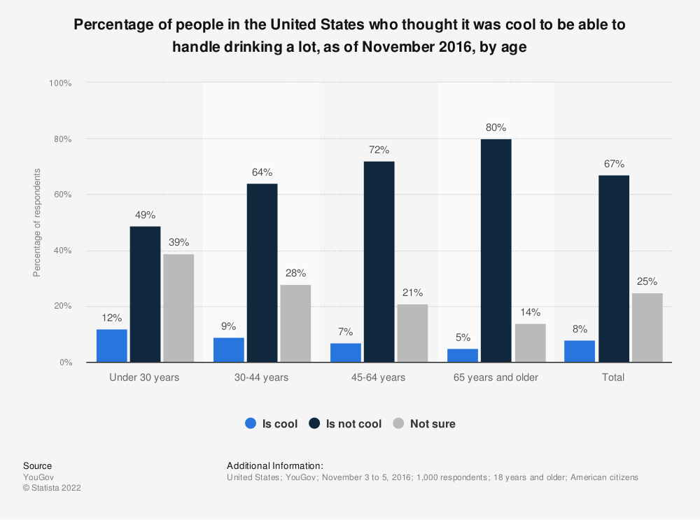 Statistic: Percentage of people in the United States who thought it was cool to be able to handle drinking a lot, as of November 2016, by age | Statista