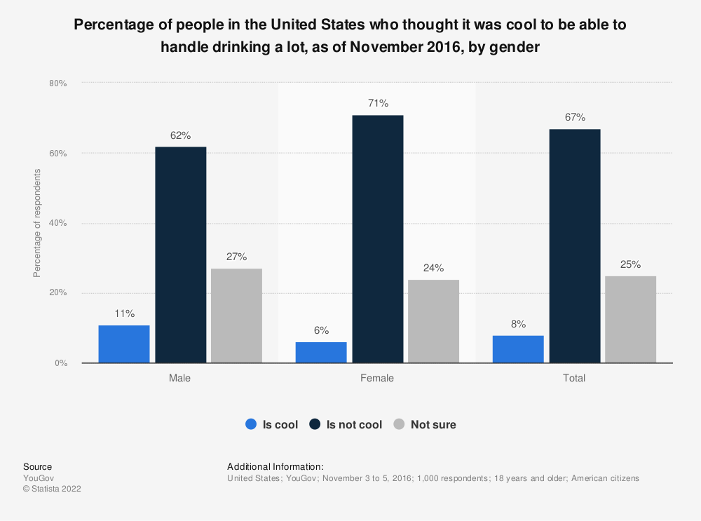 Statistic: Percentage of people in the United States who thought it was cool to be able to handle drinking a lot, as of November 2016, by gender | Statista