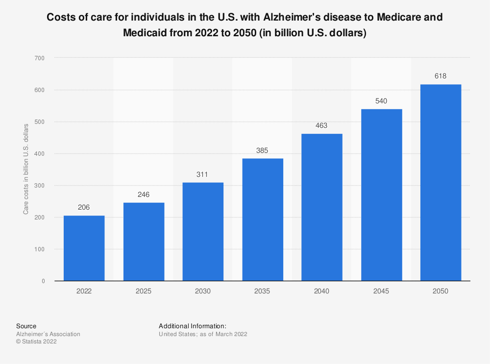 Statistic: Costs of care for individuals in the U.S. with Alzheimer's disease to Medicare and Medicaid from 2019 to 2050 (in billion U.S. dollars) | Statista