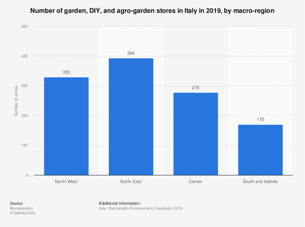 Statistic: Number of garden, DIY and agro-garden stores in Italy in H1 2019, by geographical area* | Statista