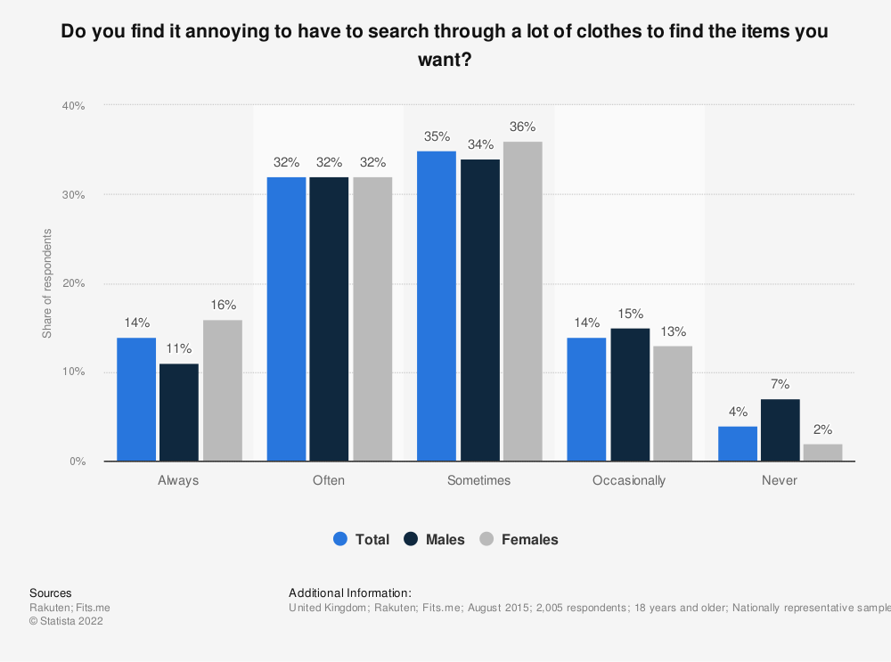 Statistic: Do you find it annoying to have to search through a lot of clothes to find the items you want? | Statista