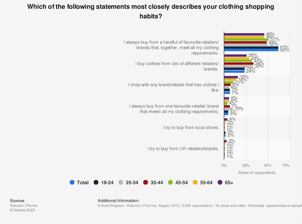 Statistic: Which of the following statements most closely describes your clothing shopping habits? | Statista