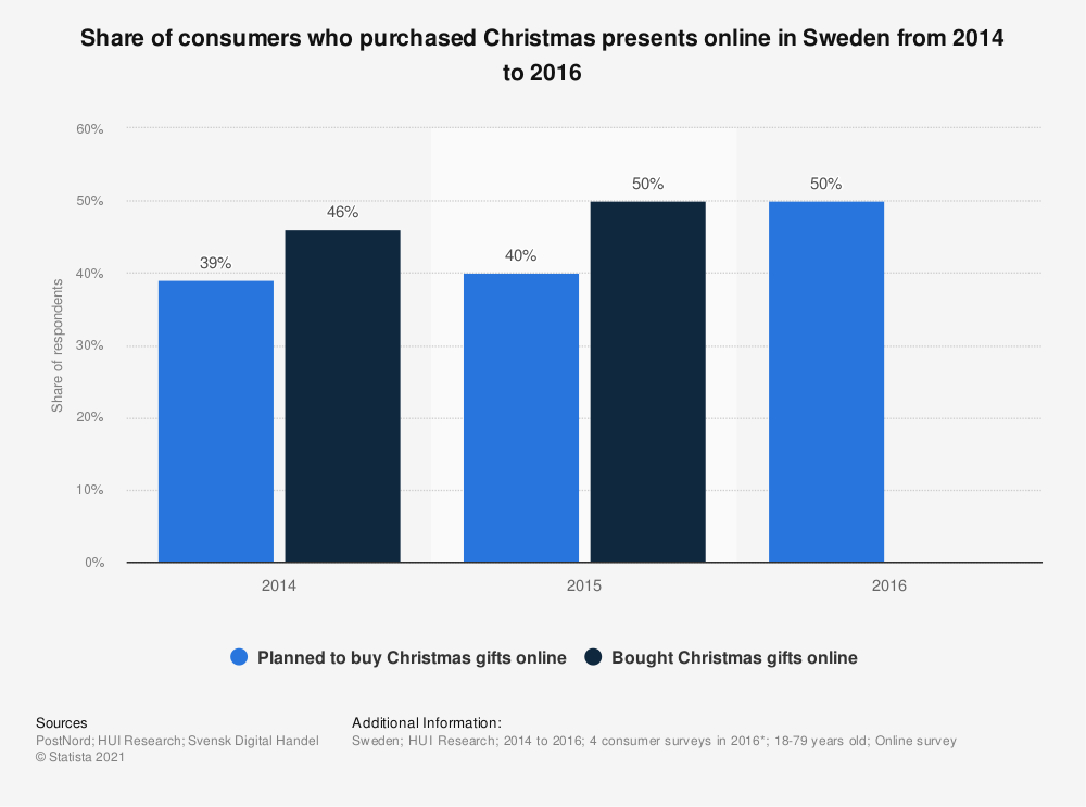 Statistic: Share of consumers who purchased Christmas presents online in Sweden from 2014 to 2016 | Statista