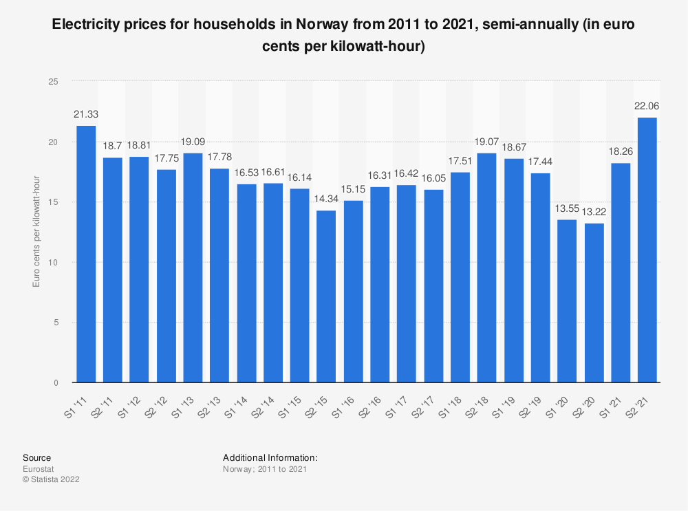 Statistic: Electricity prices for households in Norway from 2010 to 2016, semi-annually (in euro cents per kilowatt-hour)  | Statista