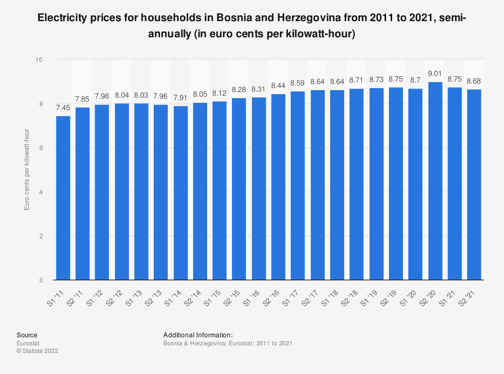 Statistic: Electricity prices for households in Bosnia and Herzegovina from 2010 to 2020, semi-annually (in euro cents per kilowatt-hour)  | Statista